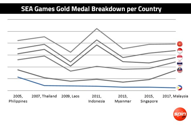 KL debacle underlines steady decline for Philippines in SEA Games. See NUMBERS