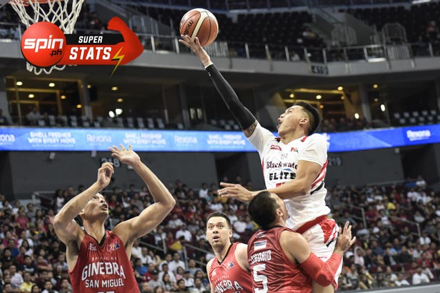 SPIN.ph Superstats of the Week: Poy Erram steps out of giant Slaughter shadow