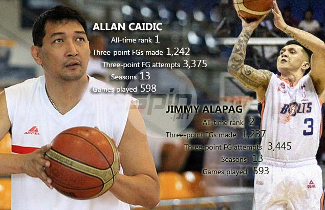 Alapag bound to reach three-point milestone in lesser games, but Caidic owns higher percentage