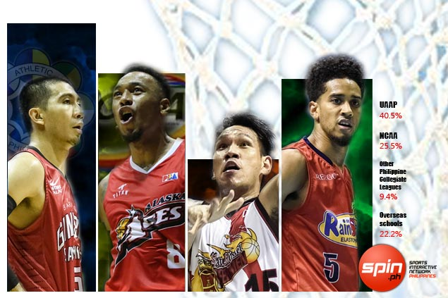 Which one has produced most number of PBA players? UAAP, NCAA or overseas schools?