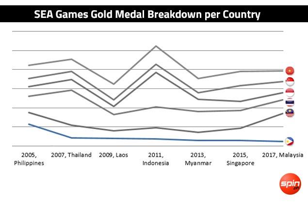 KL debacle underlines alarming decline for Philippines in SEA Games. See NUMBERS