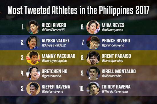 La Salle star Ricci Rivero tops Twitter list of most tweeted-about athletes in 2017