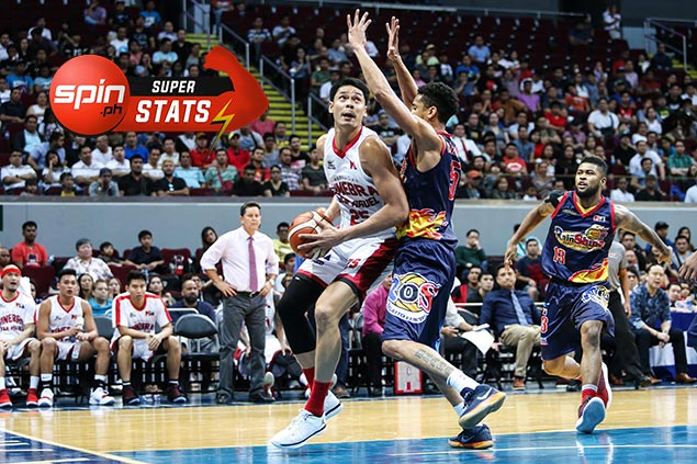 SPIN.ph Superstats of the Week: Japeth Aguilar goes berserk for Ginebra