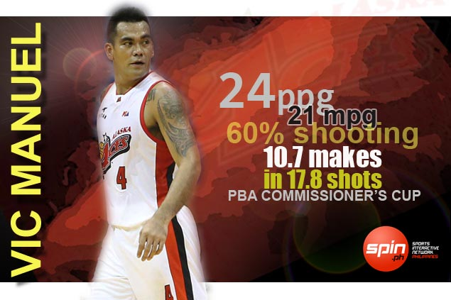To give you a better idea how well Vic Manuel is playing, let's take a look at the numbers