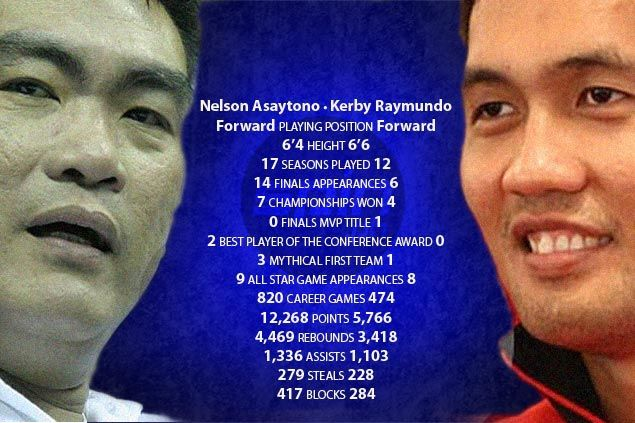 Controversy over PBA '40 Greatest Players' selections: Let's look at the numbers