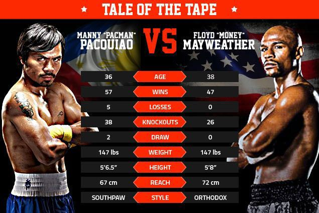 Factors that can decide Pacquiao-Mayweather fight which you won't see in tale of the tape