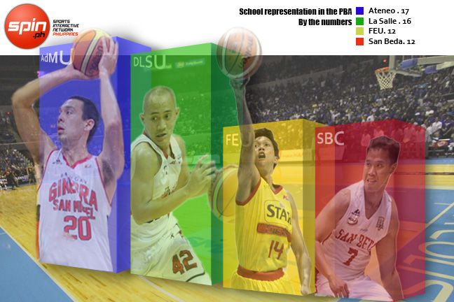 UAAP rivals still neck and neck for most number of former players in PBA roster
