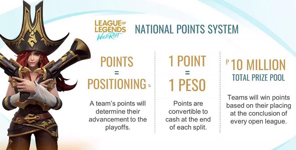 League of Legends Wild Rift Tournament National Point System