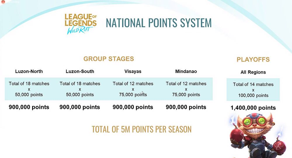League of Legends Wild Rift Tournament Group Stages Point System