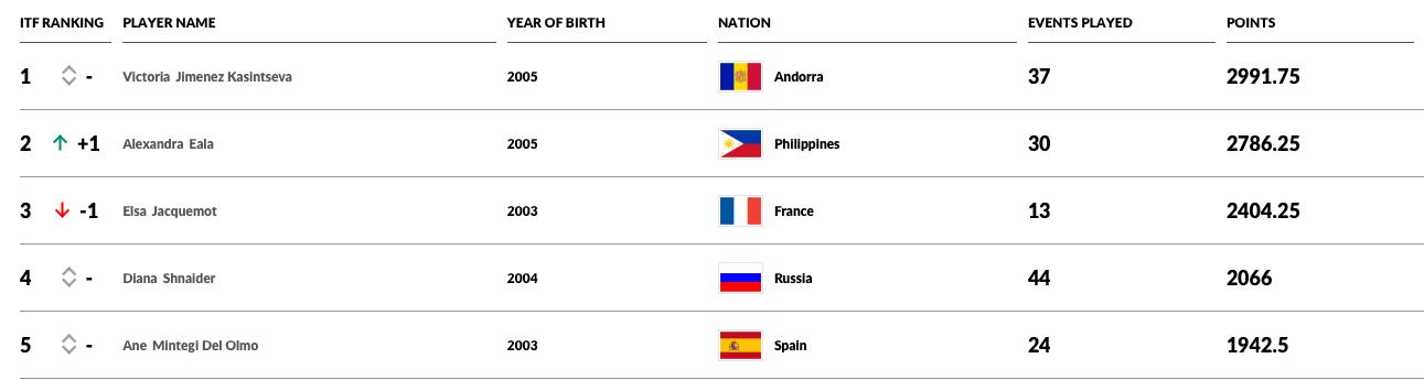 Alex Eala world juniors rankings